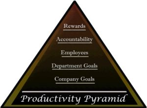 Productivity Pyramid Training
