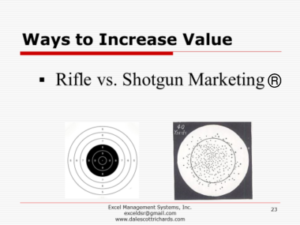 rifle vs shotgun marketing