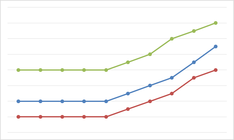 prod tracking graph